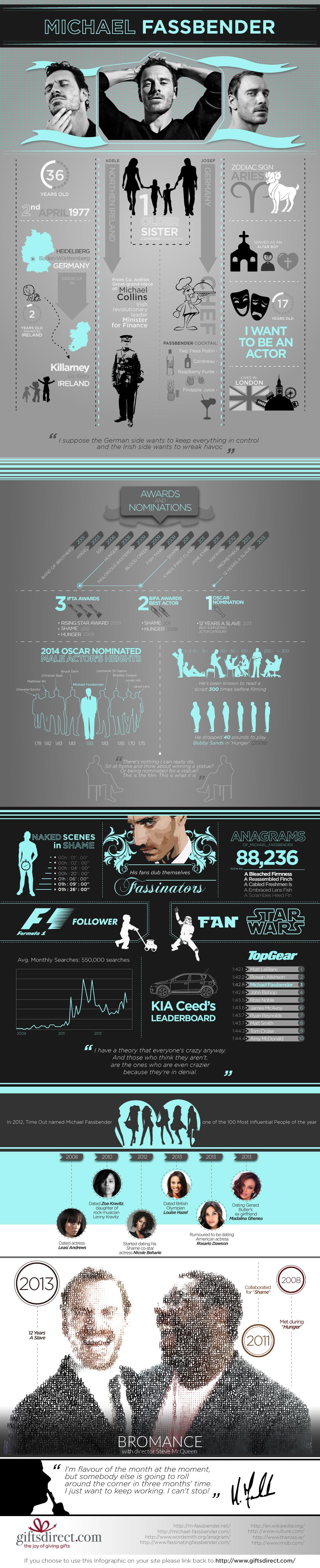 Infographic-Michael-Fassbender