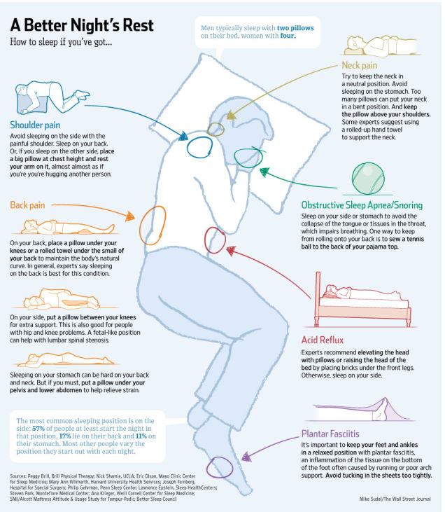 Infographic Want To Know The Secret To The Perfect Night S Sleep Her Ie