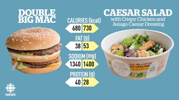 Report finds that this mcdonald 39 s salad is unhealthier - Fast good cuisine big mac ...