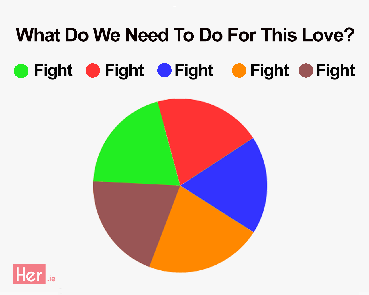 Popular songs represented as pie charts her louise oneill and emma manley are solving your problems on girlswithgoals nvjuhfo Image collections