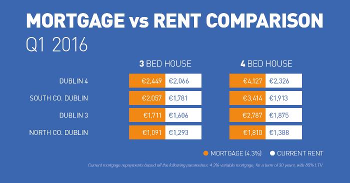 2016q1-rental-mortgage-vs-rent-dublin