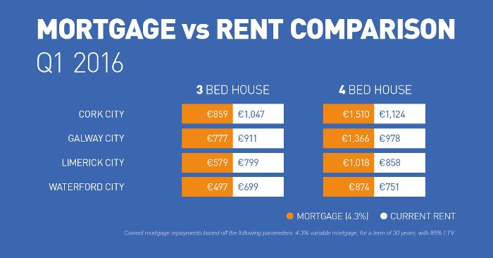 2016q1-rental-mortgage-vs-rent-roi