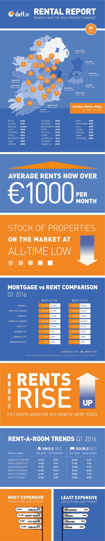 2016-q1-rental-infographic-daft