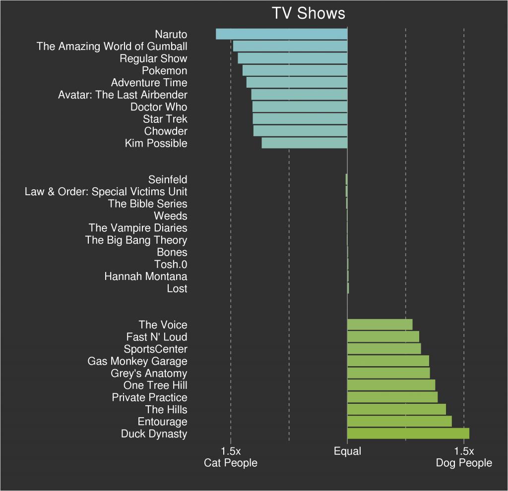 cat v dog tv show