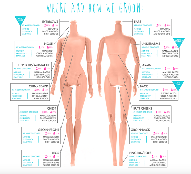 What percentage of women shave their vagina